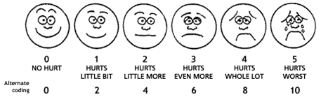 picture relating to Faces Pain Scale Printable titled FAQs for Inpatient Surgical procedures